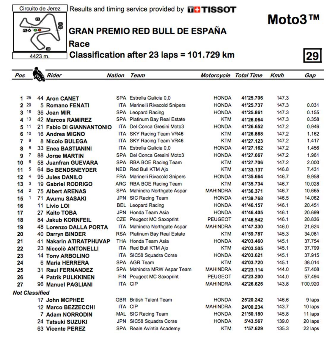 Carrera Moto3 Gran Premio de España 2017