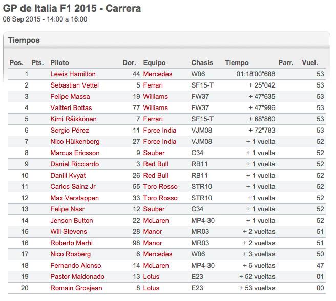 Tiempos de carrera Monza F1 2015